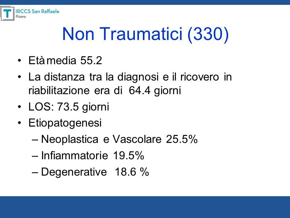 Non Traumatici (330) Età media 55.2