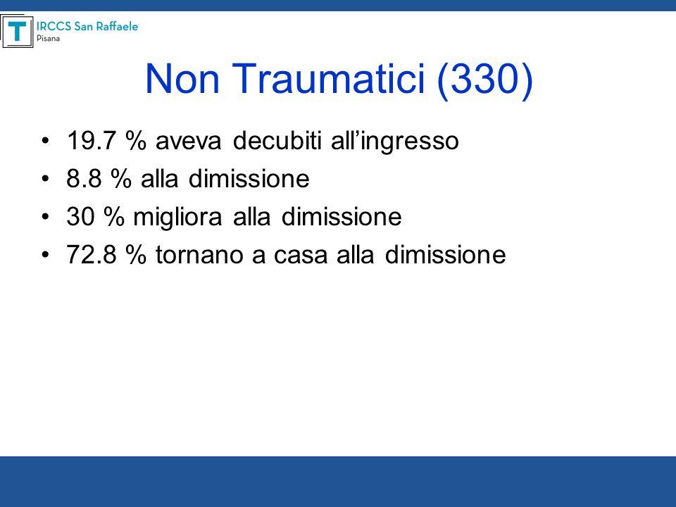 Non Traumatici (330) 19.7 % aveva decubiti all'ingresso