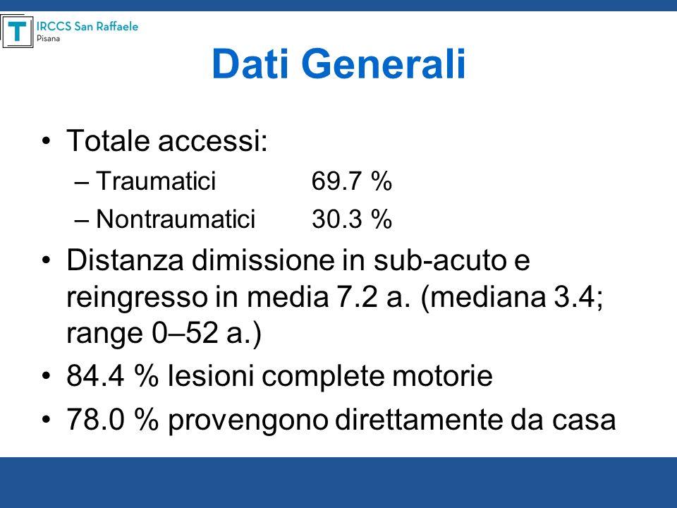 Dati Generali Totale accessi: