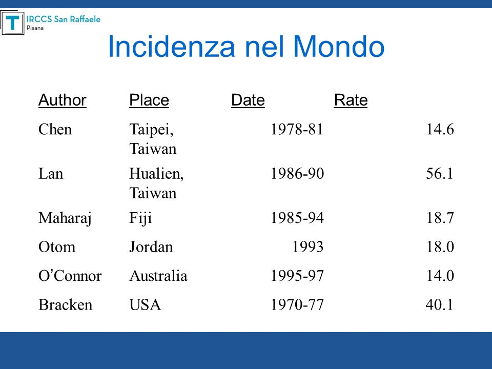 Incidenza nel Mondo Author Place Date Rate Chen Taipei, Taiwan 1978-81