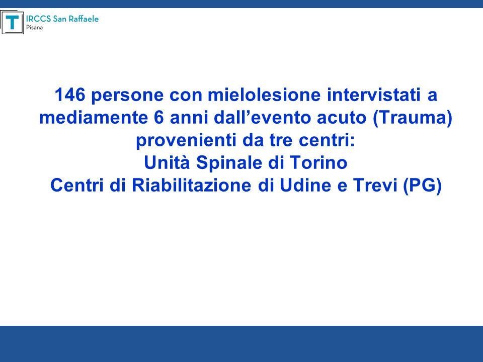 146 persone con mielolesione intervistati a mediamente 6 anni dall'evento acuto (Trauma) provenienti da tre centri: Unità Spinale di Torino Centri di Riabilitazione di Udine e Trevi (PG)