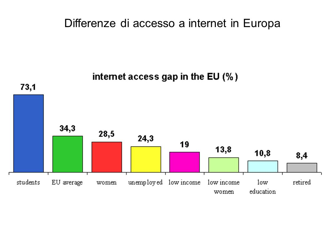 Differenze di accesso a internet in Europa