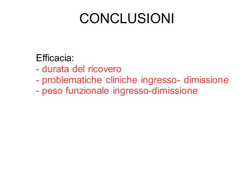 CONCLUSIONI Efficacia: - durata del ricovero