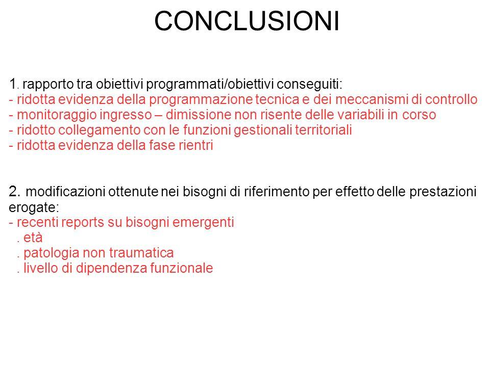 CONCLUSIONI 1. rapporto tra obiettivi programmati/obiettivi conseguiti: