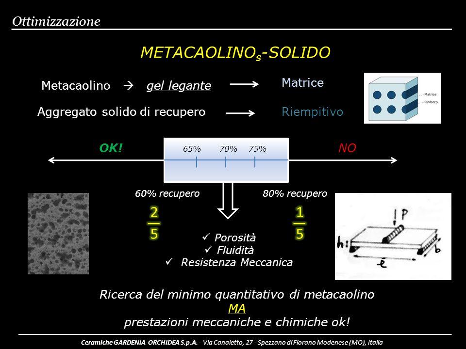 METACAOLINOs-SOLIDO 2 ― 5 1 ― 5 Ottimizzazione Matrice