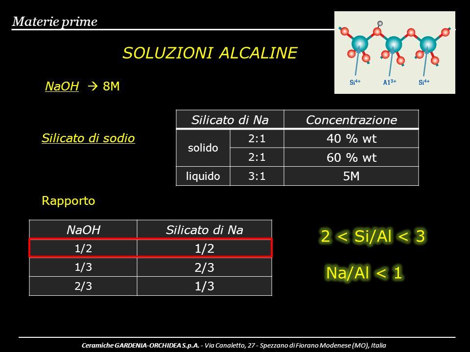 SOLUZIONI ALCALINE 2 < Si/Al < 3 Na/Al < 1 Materie prime