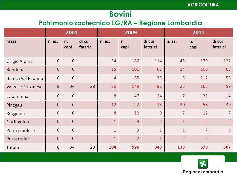 Patrimonio zootecnico LG/RA – Regione Lombardia