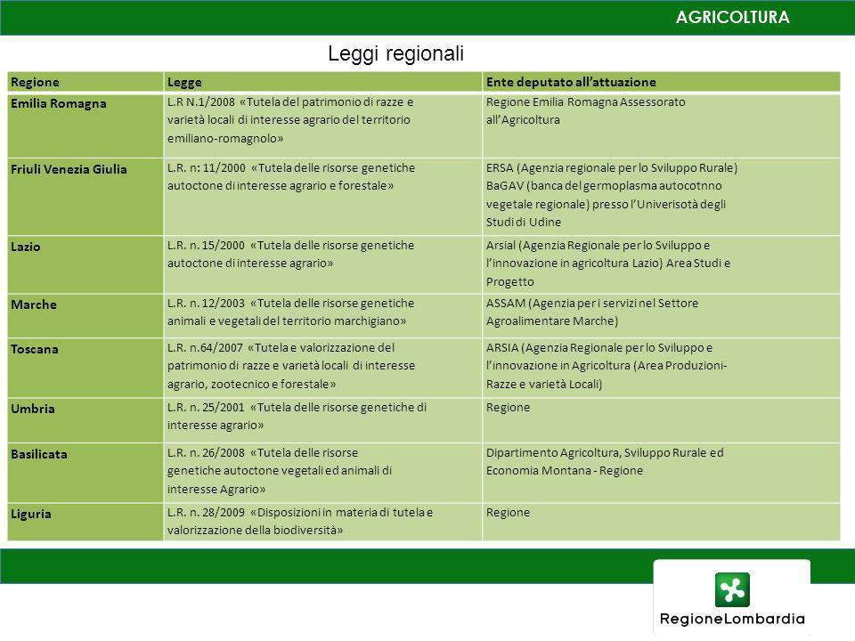 Leggi regionali Regione Legge Ente deputato all'attuazione