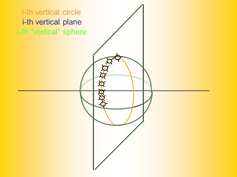 i-th vertical sphere