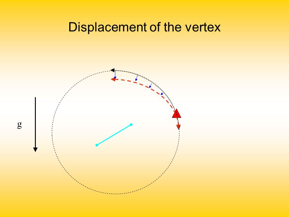 Displacement of the vertex