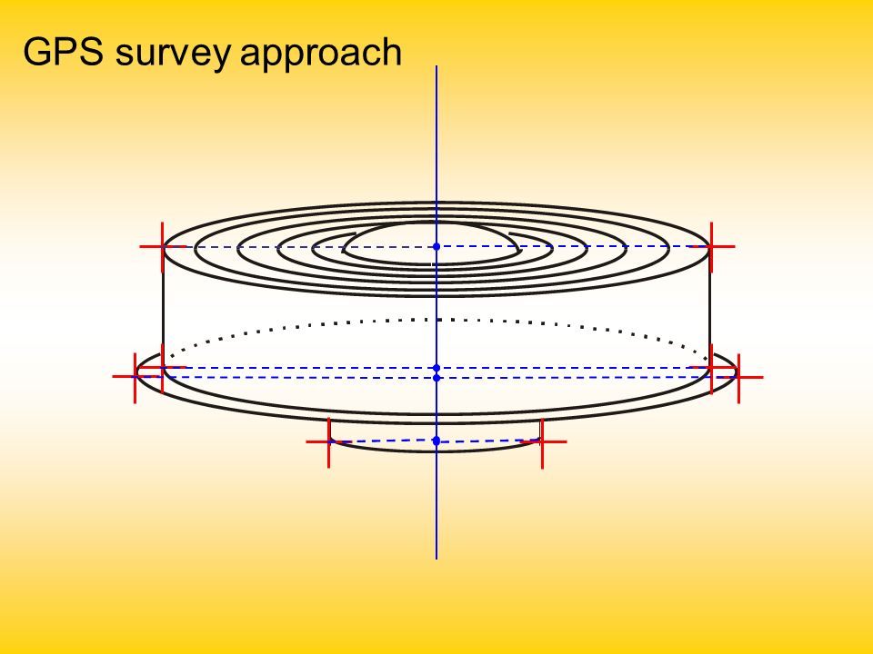 GPS survey approach