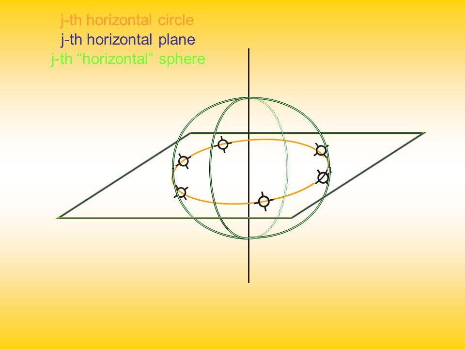j-th horizontal circle j-th horizontal plane j-th horizontal sphere