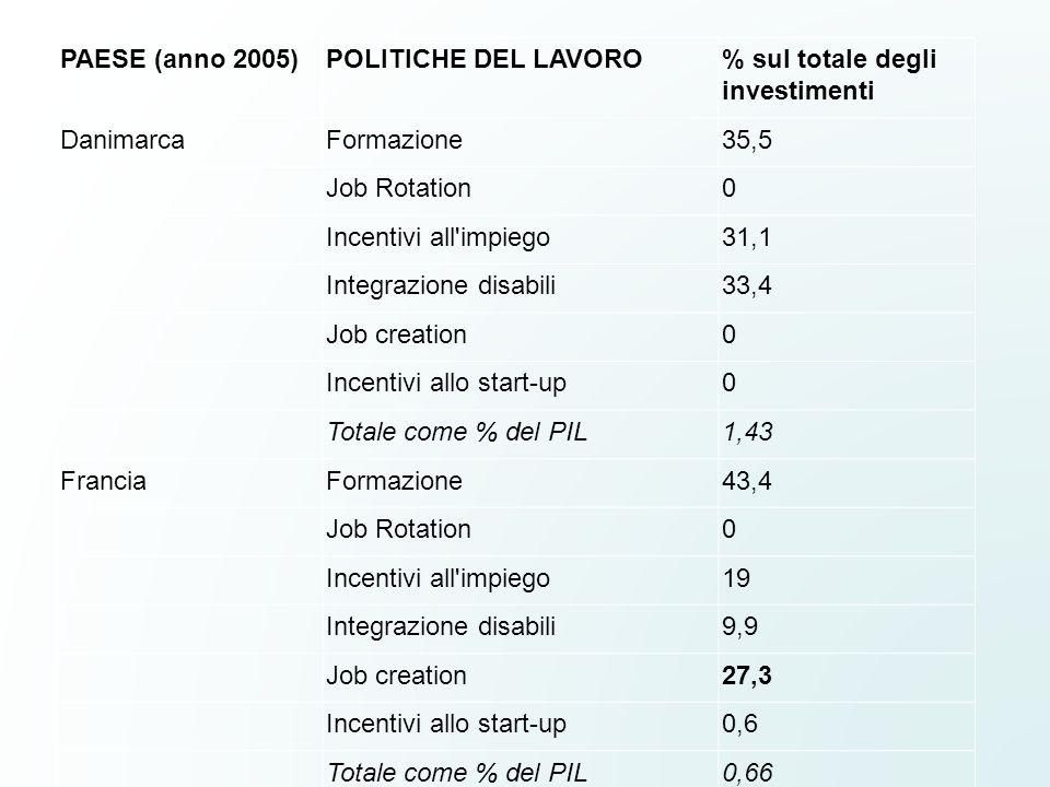 PAESE (anno 2005)POLITICHE DEL LAVORO. % sul totale degli investimenti. Danimarca. Formazione. 35,5.
