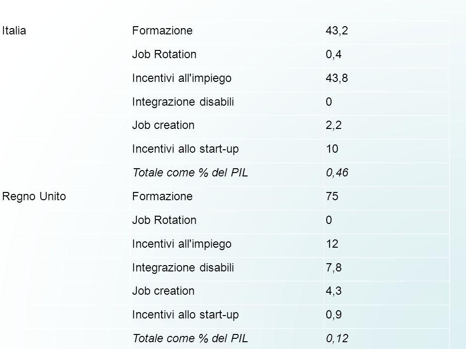 Italia Formazione. 43,2. Job Rotation. 0,4. Incentivi all impiego. 43,8. Integrazione disabili.