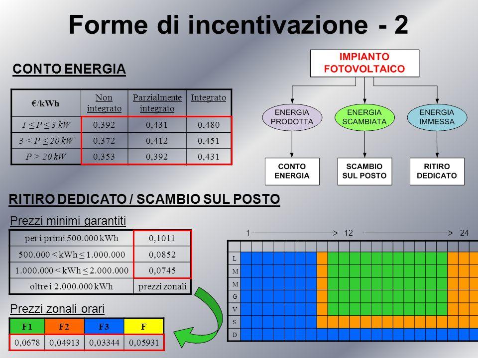 Forme di incentivazione - 2