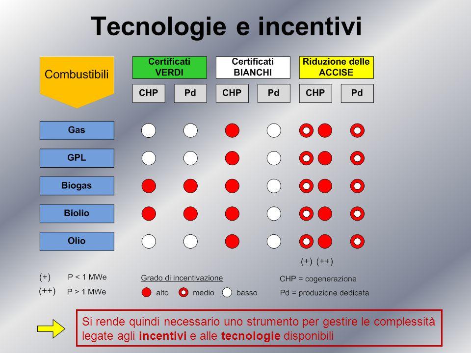 Tecnologie e incentivi
