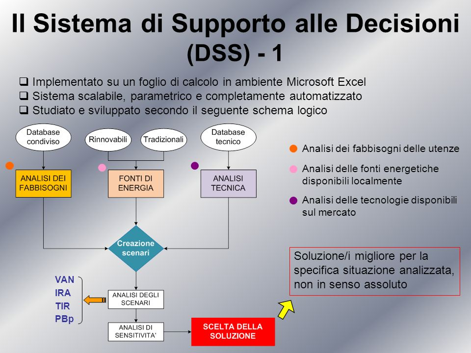 Il Sistema di Supporto alle Decisioni (DSS) - 1