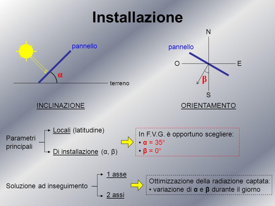 Installazione α β N S E O pannello pannello INCLINAZIONE ORIENTAMENTO