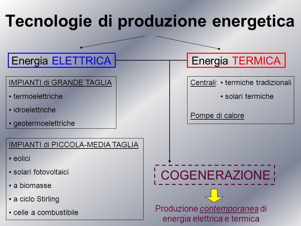 Tecnologie di produzione energetica