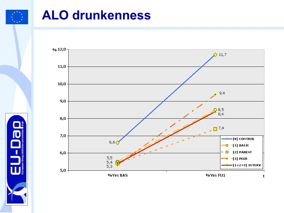 ALO drunkenness For at least one drunkenness in the last 30 days the difference is very clear