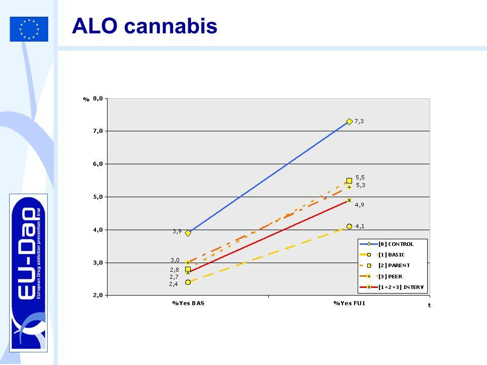 ALO cannabis