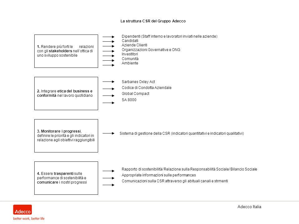La struttura CSR del Gruppo Adecco