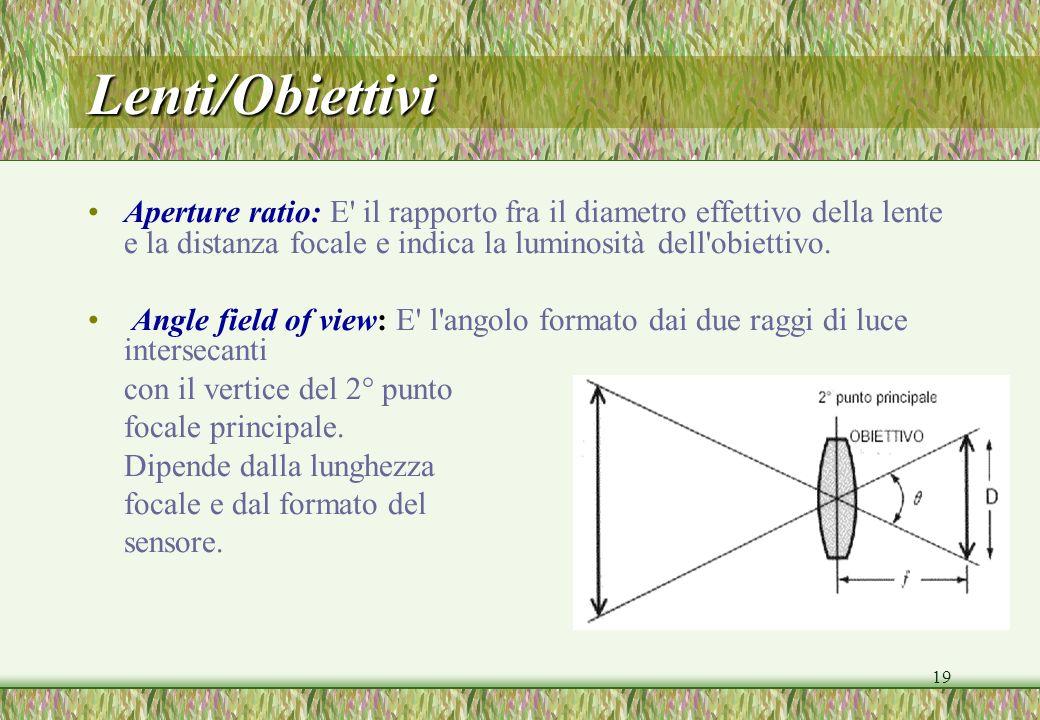 Lenti/Obiettivi Aperture ratio: E il rapporto fra il diametro effettivo della lente e la distanza focale e indica la luminosità dell obiettivo.