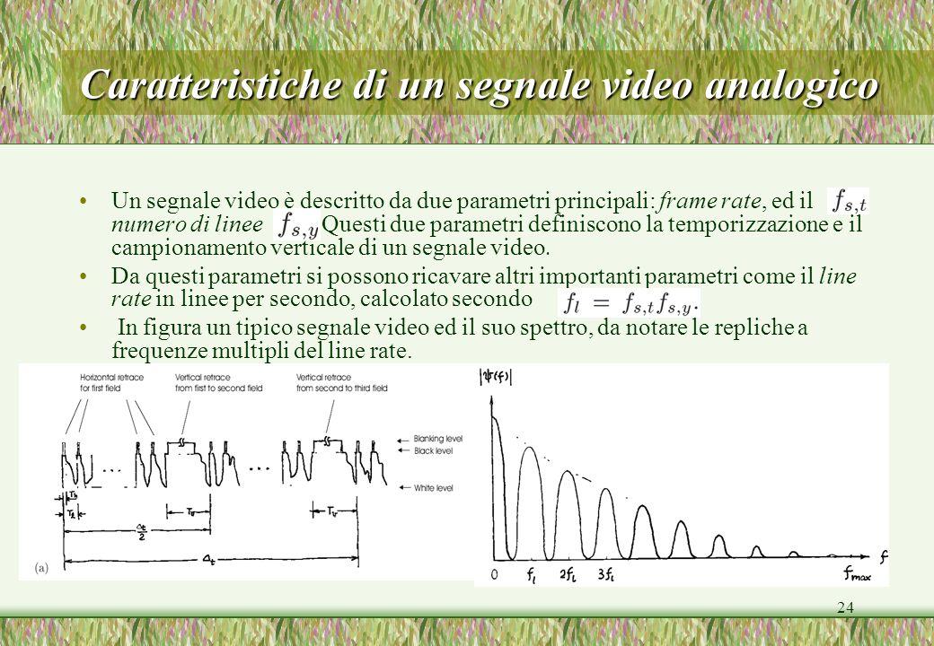 Caratteristiche di un segnale video analogico