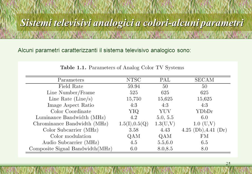 Sistemi televisivi analogici a colori-alcuni parametri