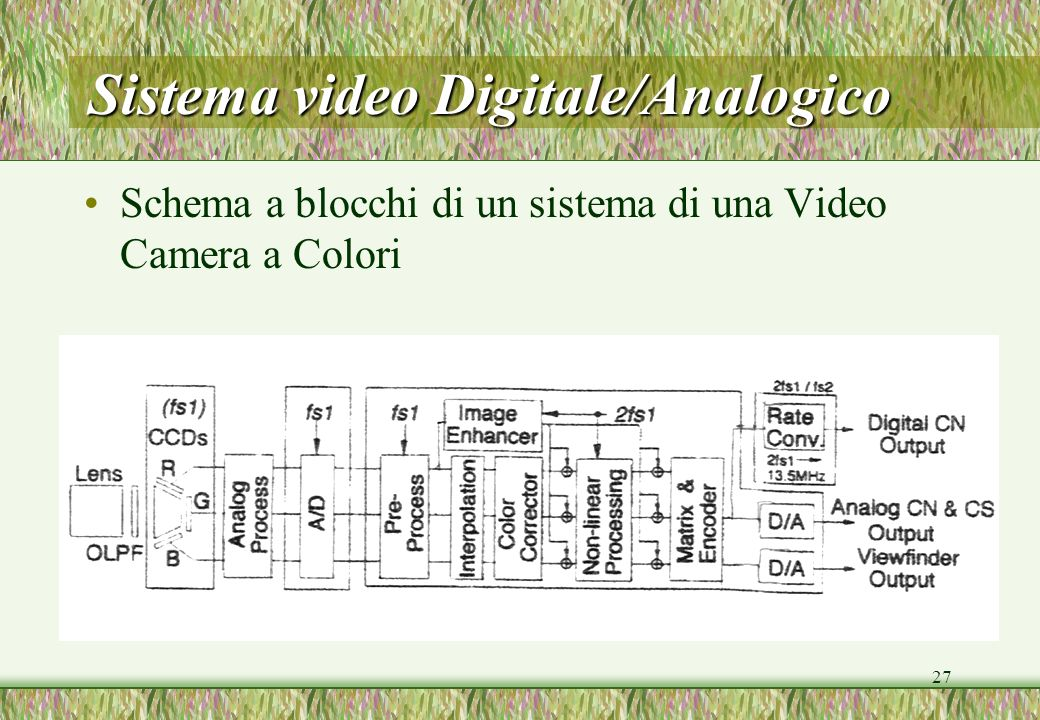 Sistema video Digitale/Analogico