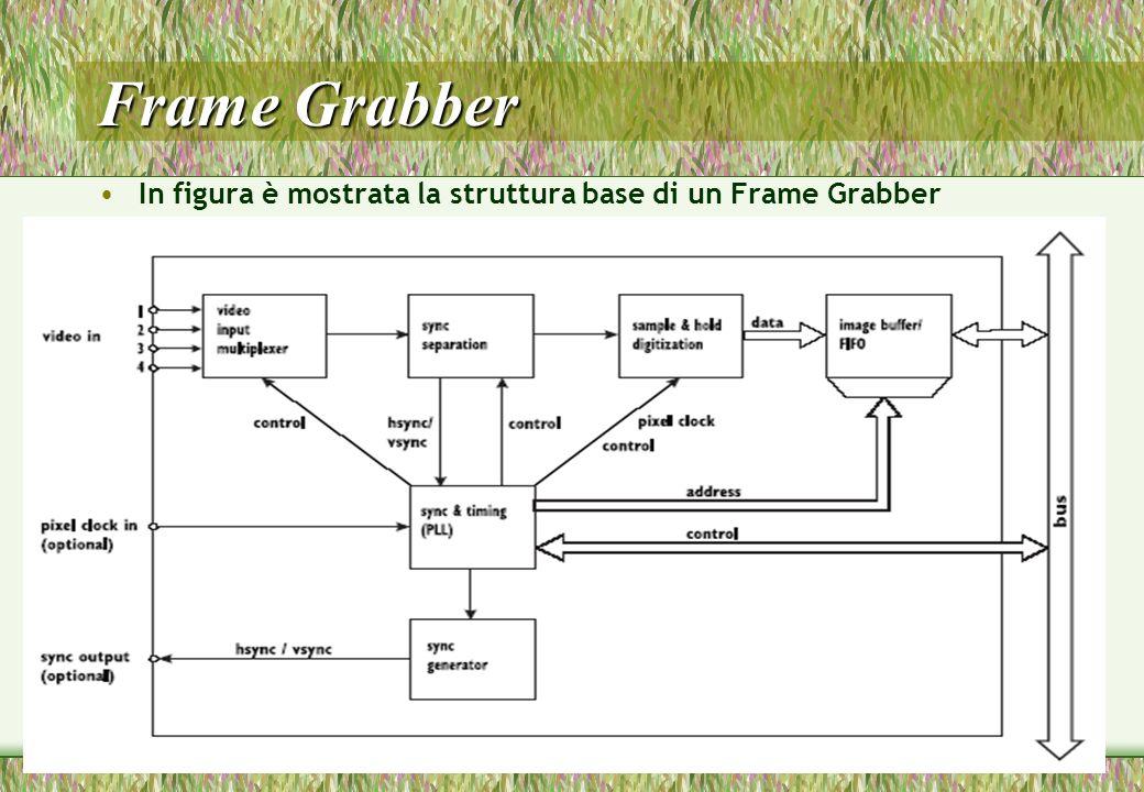 Frame Grabber In figura è mostrata la struttura base di un Frame Grabber