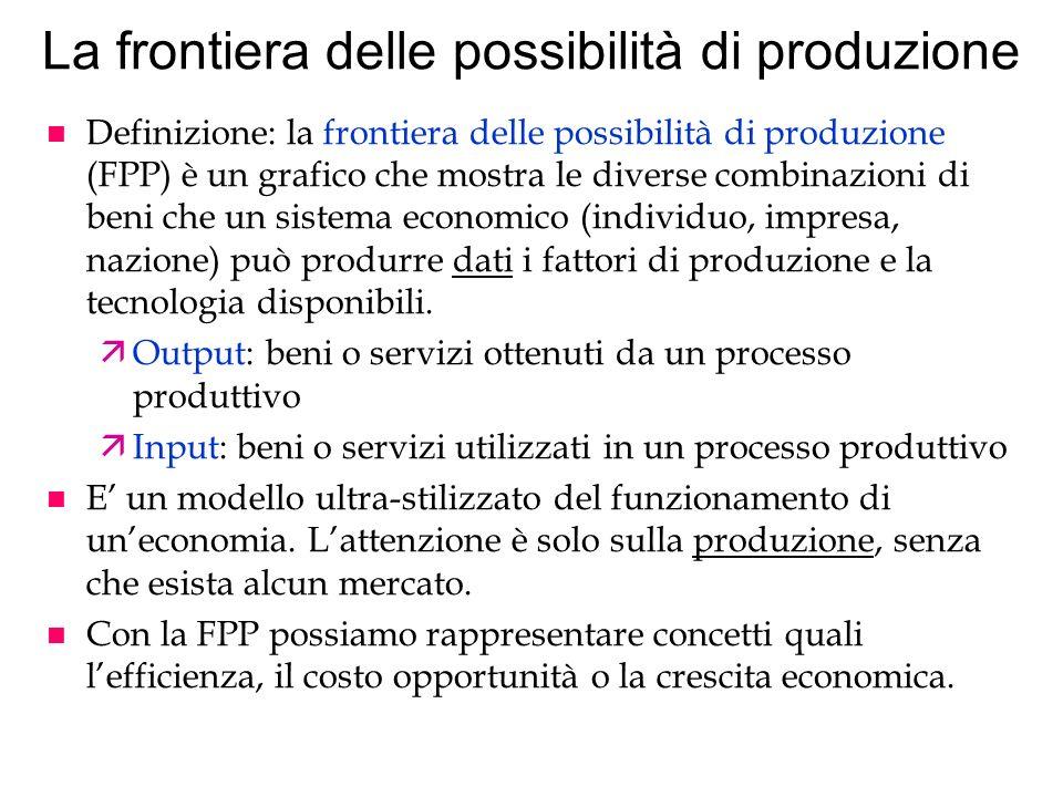 La frontiera delle possibilità di produzione