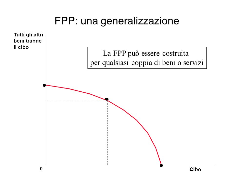 FPP: una generalizzazione