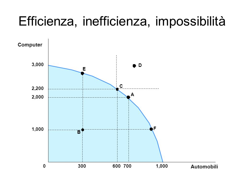 Efficienza, inefficienza, impossibilità