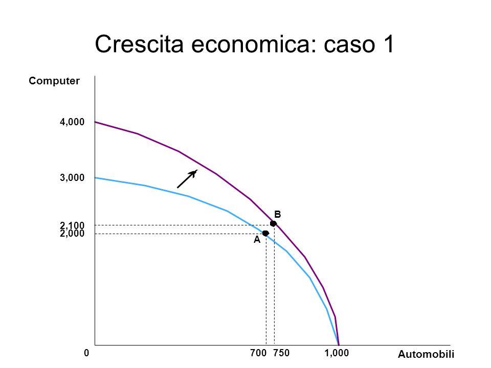 Crescita economica: caso 1