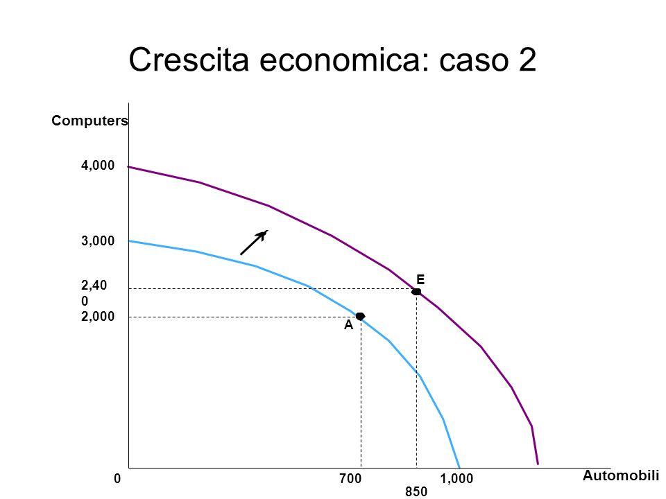 Crescita economica: caso 2