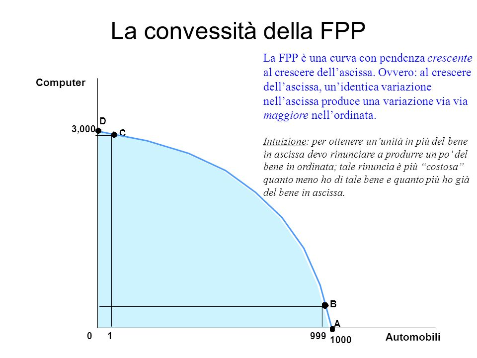 La convessità della FPP
