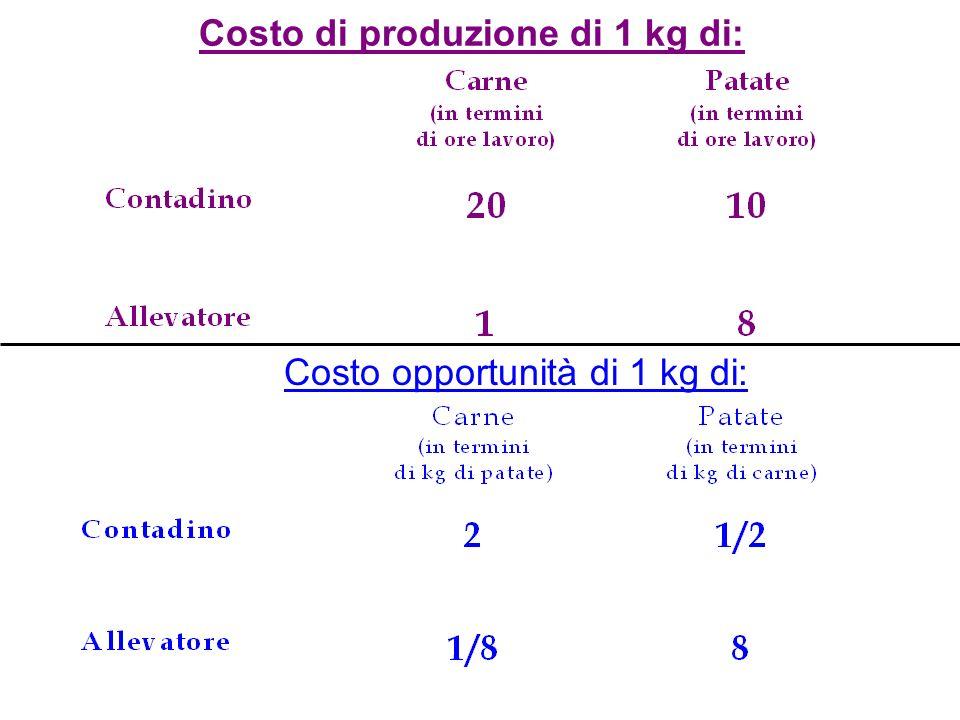 Costo di produzione di 1 kg di: