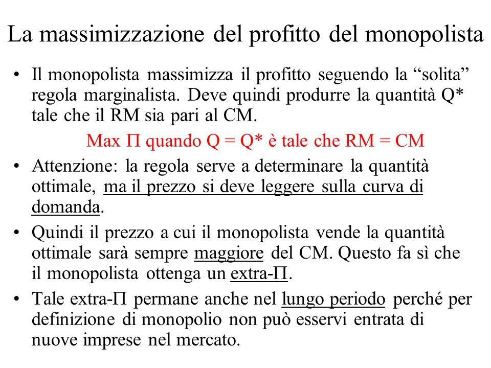 La massimizzazione del profitto del monopolista