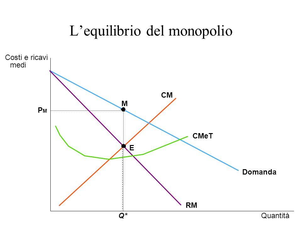 L'equilibrio del monopolio