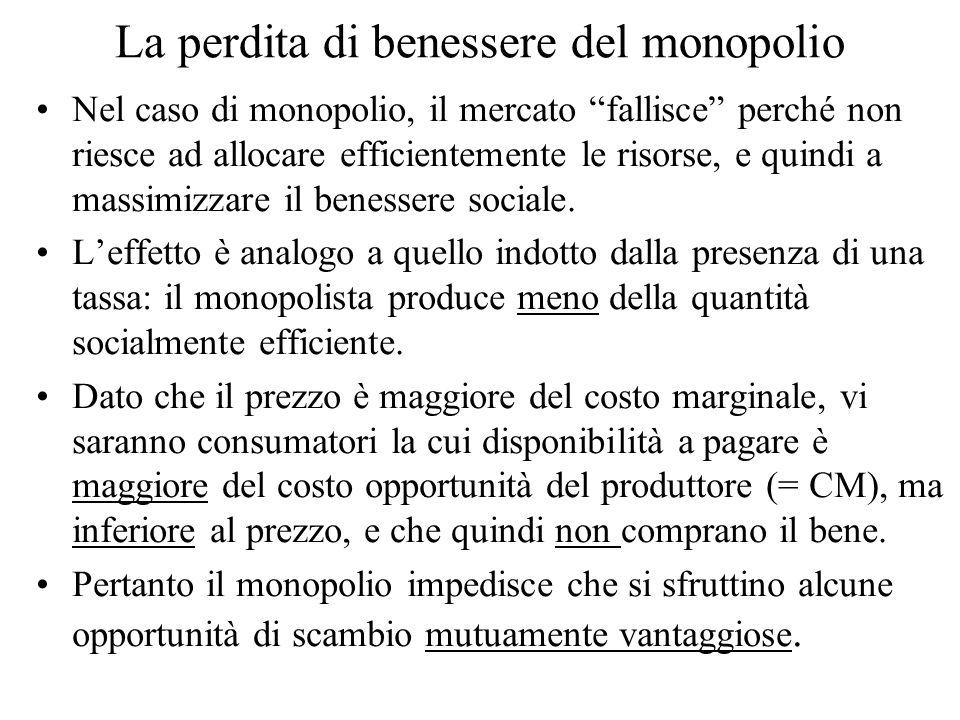 La perdita di benessere del monopolio