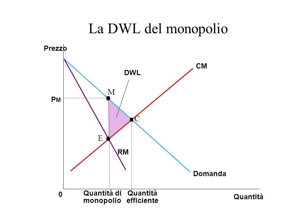 La DWL del monopolio M C E Prezzo CM DWL PM RM Domanda Quantità di