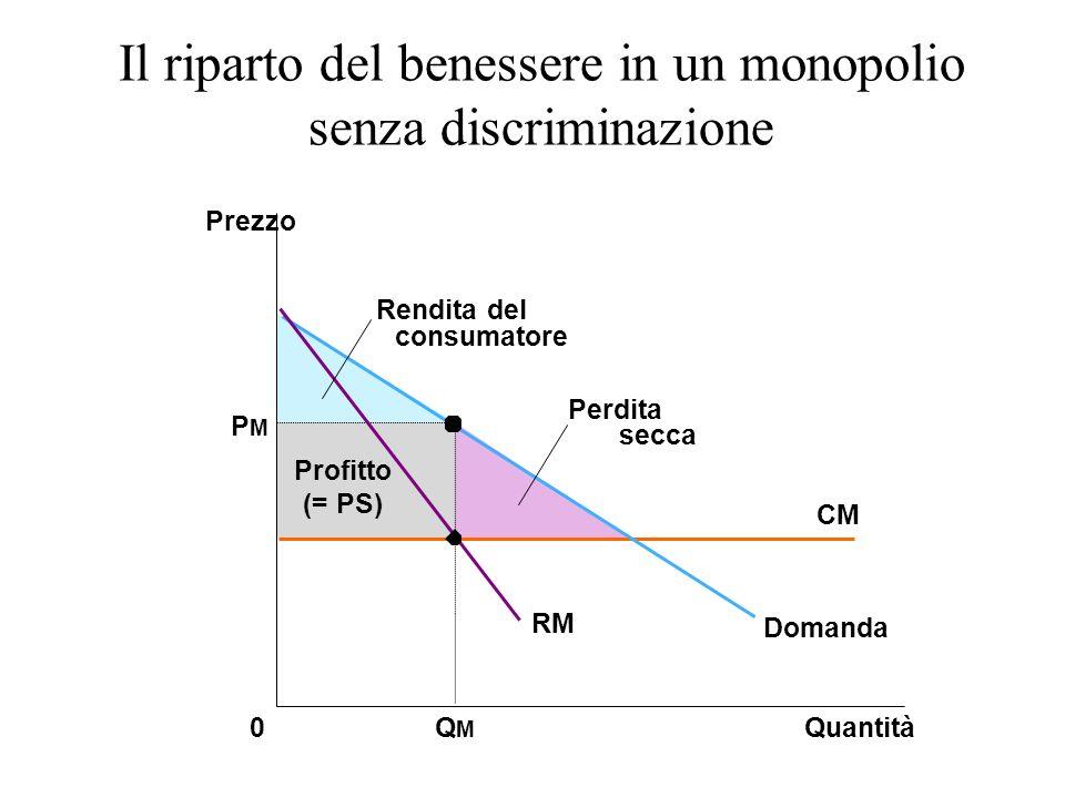 Il riparto del benessere in un monopolio senza discriminazione