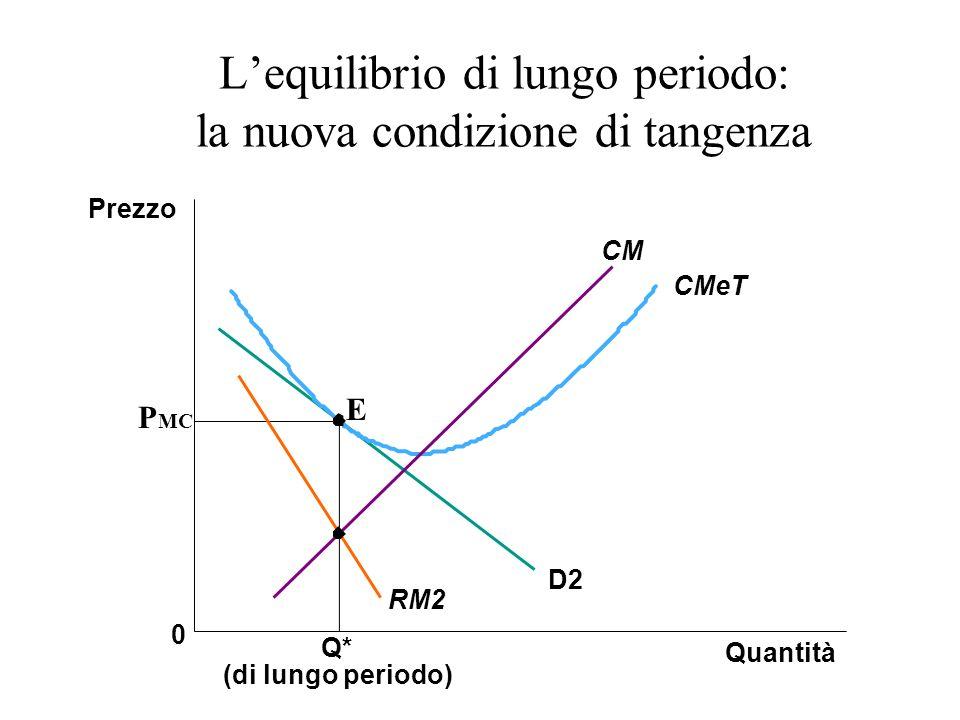 L'equilibrio di lungo periodo: la nuova condizione di tangenza