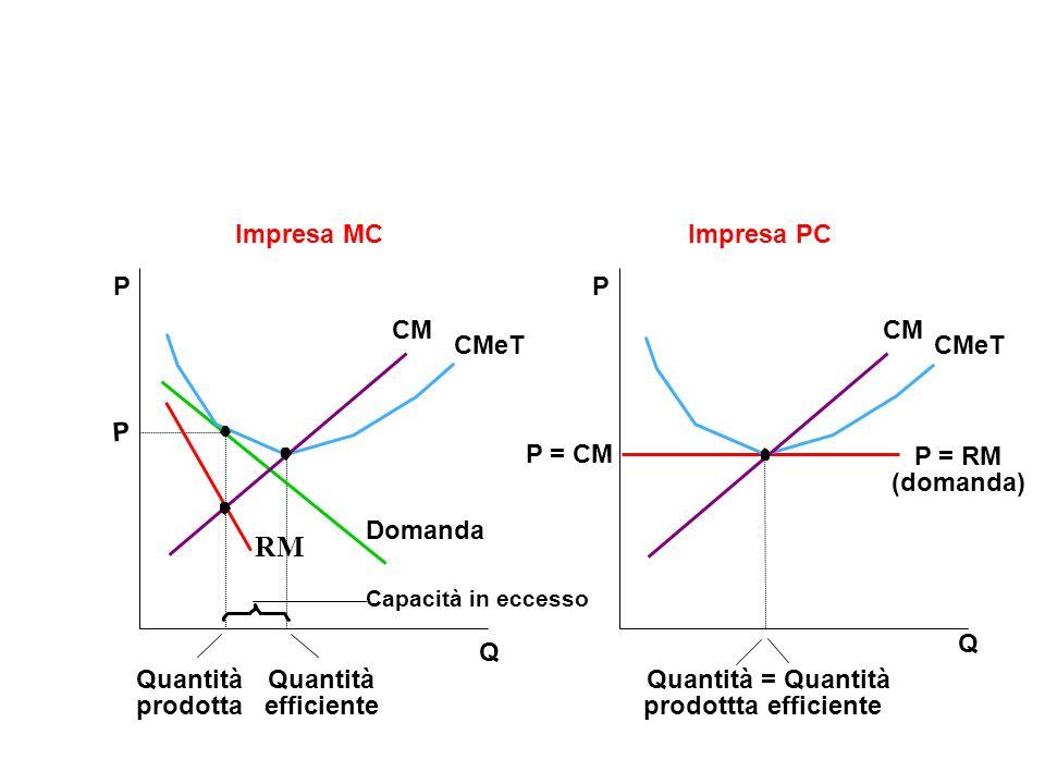 RM Impresa MC Impresa PC P P CM CM CMeT CMeT P P = CM P = RM (domanda)
