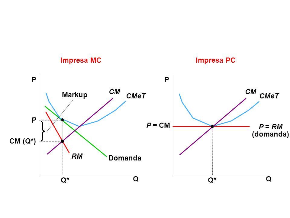Impresa MC Impresa PC P P CM CM Markup CMeT CMeT P P = CM P = RM