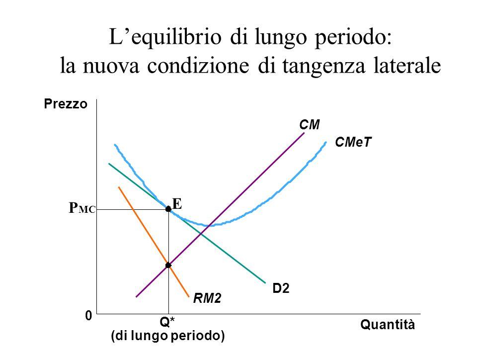 L'equilibrio di lungo periodo: la nuova condizione di tangenza laterale