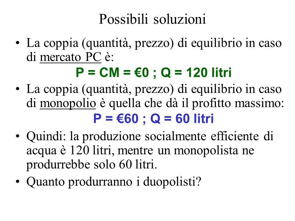 Possibili soluzioni La coppia (quantità, prezzo) di equilibrio in caso di mercato PC è: P = CM = €0 ; Q = 120 litri.