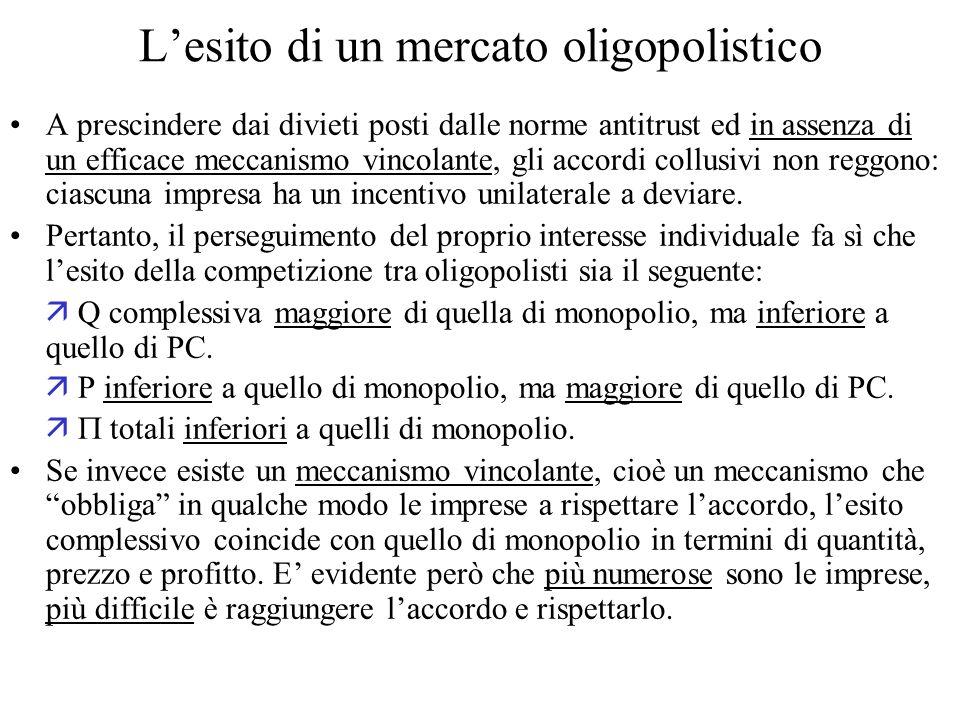 L'esito di un mercato oligopolistico