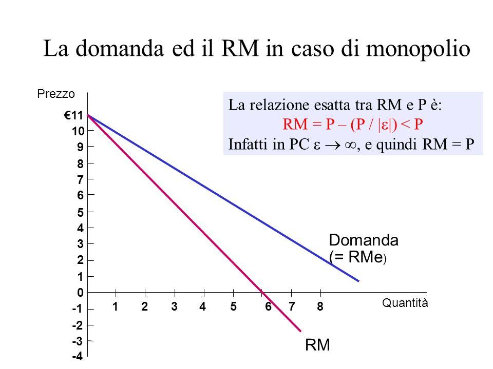 La domanda ed il RM in caso di monopolio
